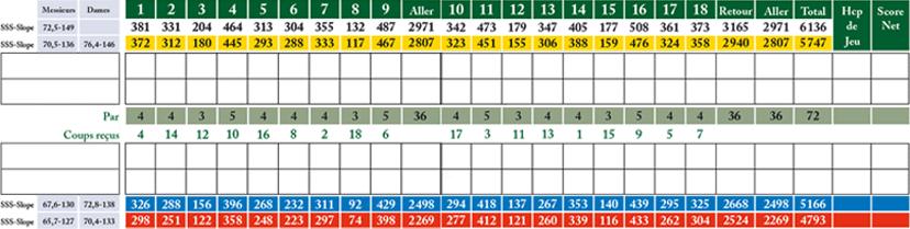 points parcours 18 trous